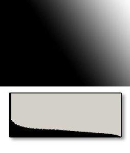 gambar skematis dari situasi yang sama, banyak pixel gelap dan terangnya sedikit sekali